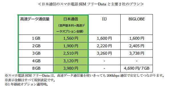 スマホ電話 SIM フリーData 料金プラン