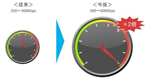 フリービットモバイル通常の通信速度